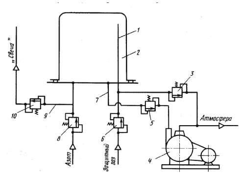 Газовакуумная схема системы