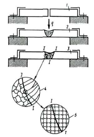Сварной шов: схема стадий